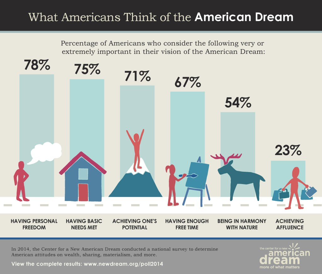 american dream by definintion an american social American dream bibliography the term american dream traditionally has meant the ability of all americans to attain a better standard of living, including owning a home and an automobile, and having access to higher education.