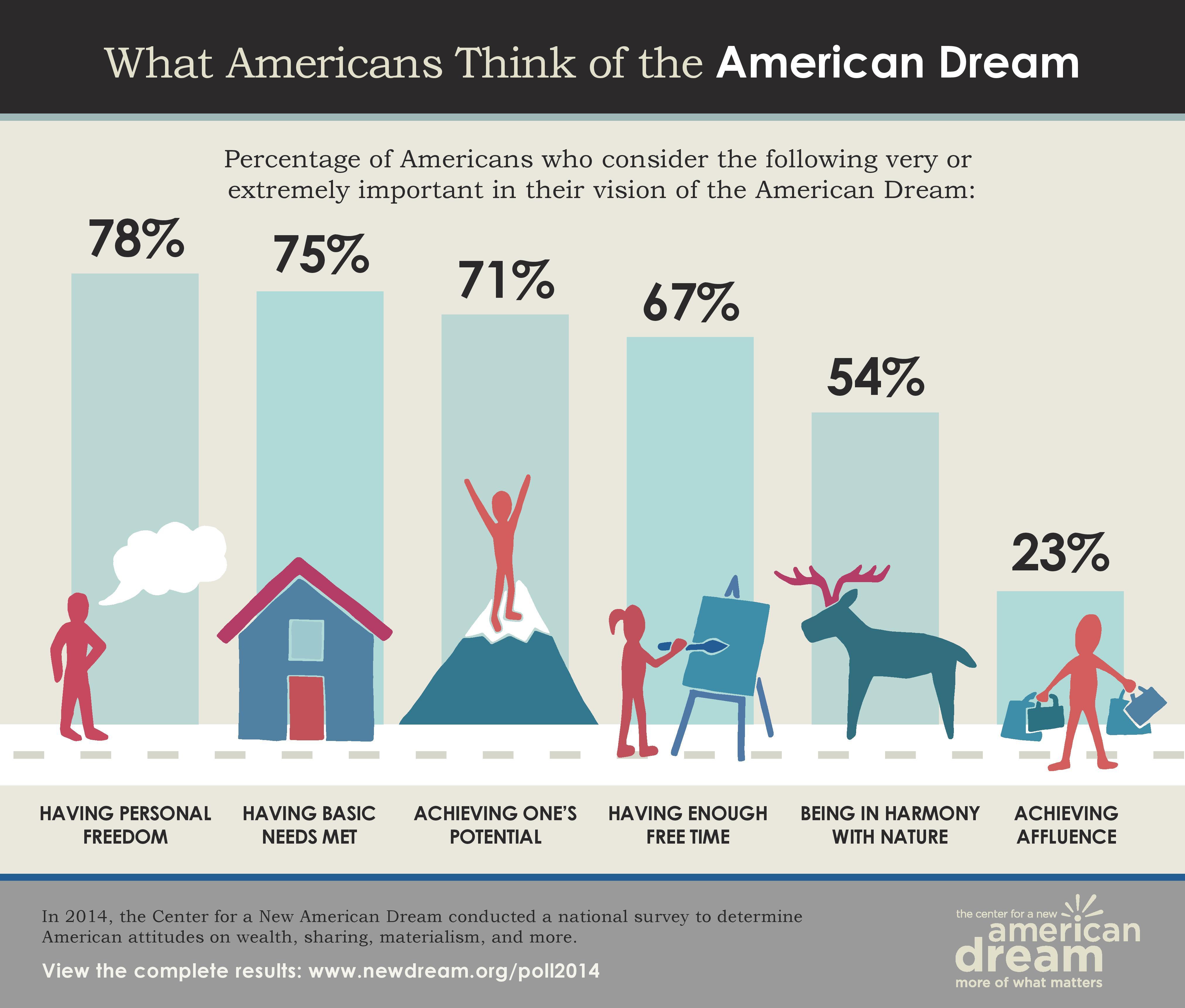 The new american dream essay