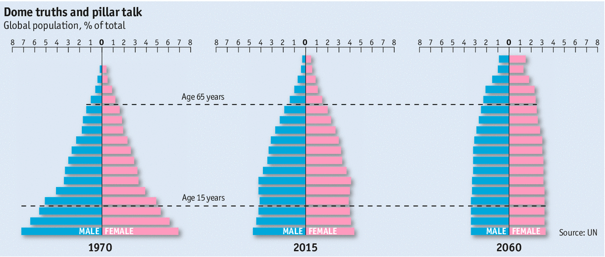 The world reshaped: the end of the population pyramid | MAHB