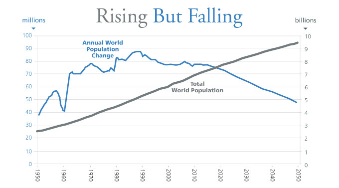 The number of people added to the planet each year is in decline (blue) as fertility rates dip below replacement level in many countries. Still, the latest projections show that population will continue to grow throughout the 21st century, although more slowly than in recent decades (gray). World population doubled in just 40 years to reach 6 billion in 1999. It is now expected to reach 9 billion by 2044, an increase of just 50 percent over 45 years. Source: U.S. Census Bureau, International Data Base, June 2011 Update