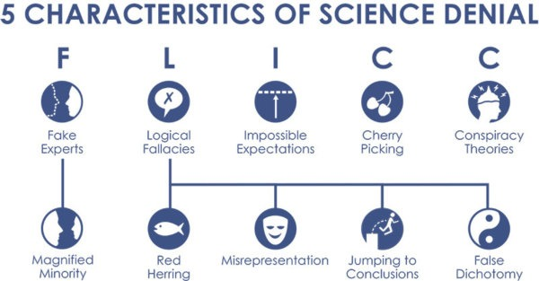 Graphic via Skeptical Science
