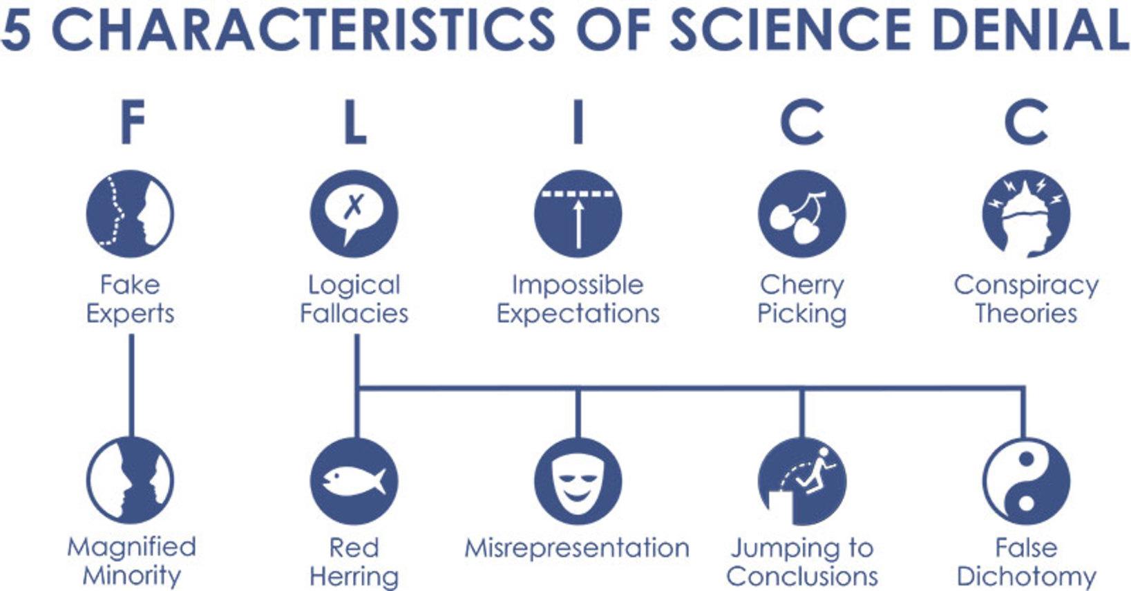 Inoculating Science Denial
