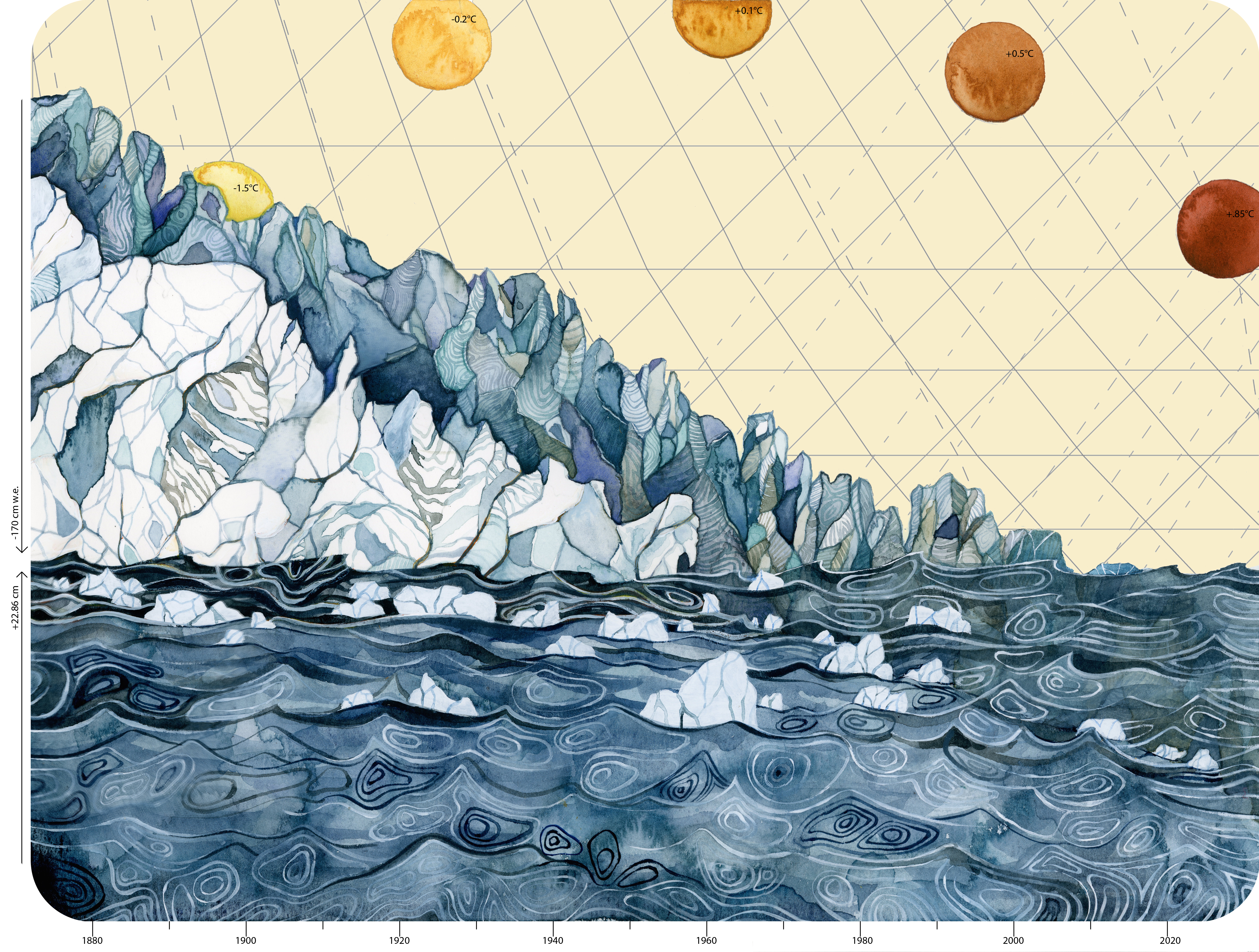 Jill Pelto | Climate Change Data. This piece uses multiple quantities: the annual decrease in global glacier mass balance, global sea level rise, and global temperature increase. The numbers on the left y-axis depict quantities of glacial melt and sea level rise, and the suns across the horizon contain numbers that represent the global increase in temperature, coinciding with the timeline on the lower x-axis.[1]