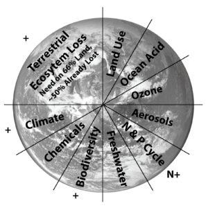 At least 10 planetary boundaries exist that threaten to make the biosphere uninhabitable