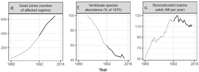 "Charts from ""World Scientists' Warning to Humanity: A Second Notice"""
