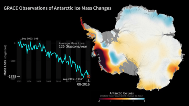 Figure 3: GRACE satellite observation of Antarctic ice melt from 2002 to August 2016 (marked by a red dot).