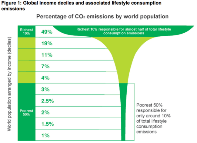 Global income deciles and associated lifestyle consumption emissions from Oxfam