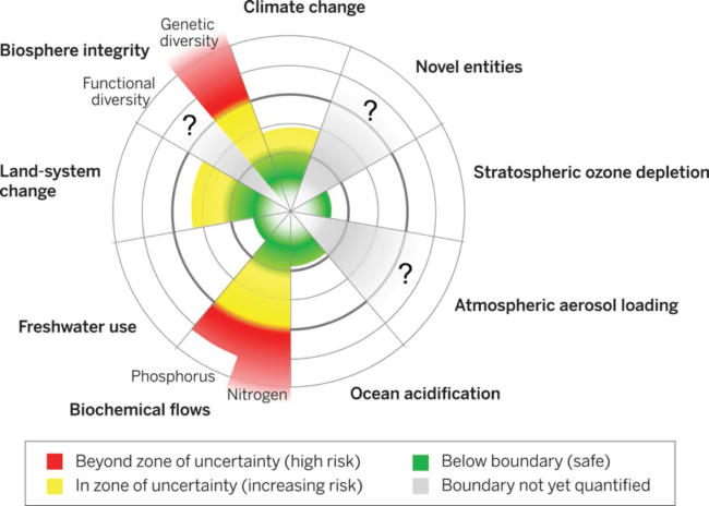 "Fig. 1. The current status of seven of the planetary boundaries, as introduced by <a href=""https://mahb.stanford.edu/library-item/planetary-boundariesexploring-the-safe-operating-space-for-humanity/"" target=""_blank"">Rockström et al. 2009</a> and then updated by <a href=""https://mahb.stanford.edu/library-item/planetary-boundaries-guiding-human-development-changing-planet/"" target=""_blank"">Steffen et al. 2015</a>. The green zone is the safe operating space, the yellow represents the zone of uncertainty (increasing risk), and the red is a high-risk zone. The planetary boundary itself lies at the intersection of the green and yellow zones (reproduced from Steffen et al. 2015)."
