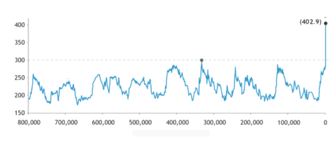 Graph of historic atmospheric CO2 levels over past 800,000 years