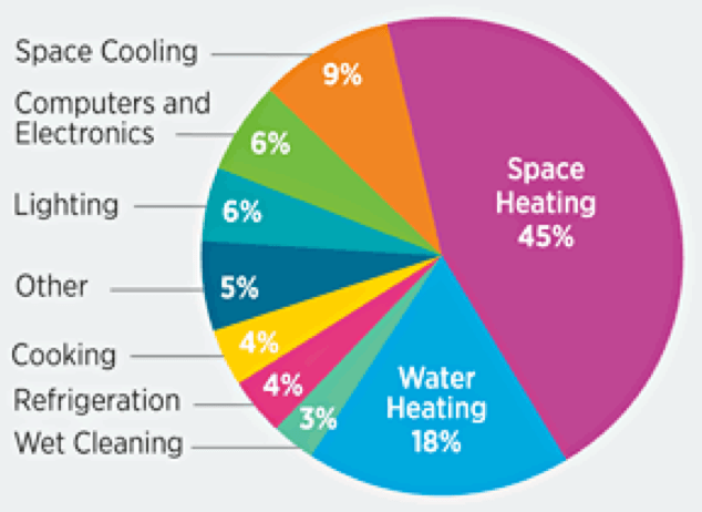 Pie chart of in-home contributors to a person's carbon footprint, with space heating accounting for 45% and water heating for 18%