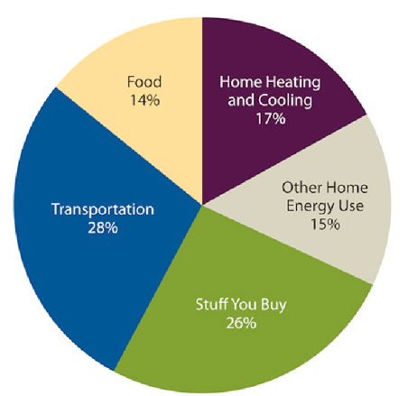 Pie chart of personal carbon sources, with stuff you buy and transportation accounting for more than 50%