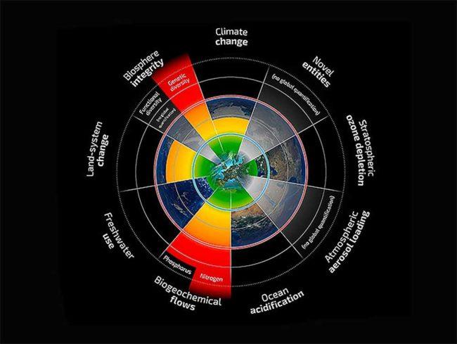 safe marks for Earth's boundaries