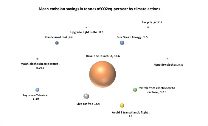 Data from S. Wynes and K. A. Nicholas, 2017. The climate mitigation gap: education and government recommendations miss the most effective individual actions. Environ. Res. Lett. 12 074024.
