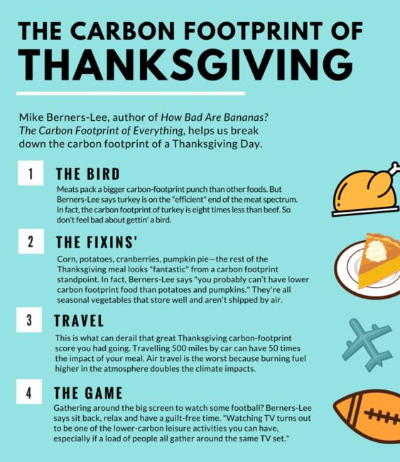 carbon footprint_thanksgiving