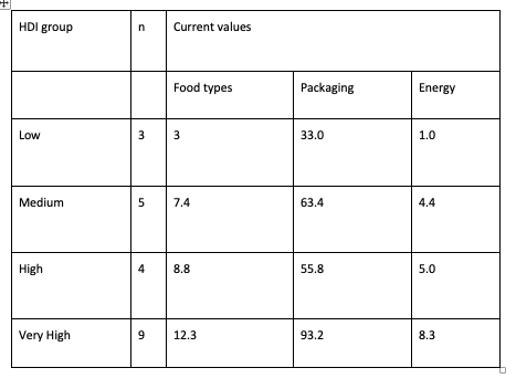 Table 1. Ranked indicators of material and energy use in household weekly food consumption for countries grouped by their Human Development Index (HDI). See Obura (2019) for detailed methods and xxx for source images.