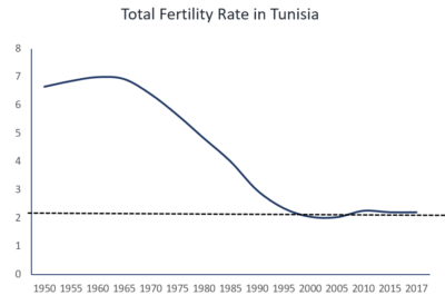 Tunisia's fertility decline. Dashed line is replacement rate fertility (2.1). Source of data: UN World Population Prospects 2019