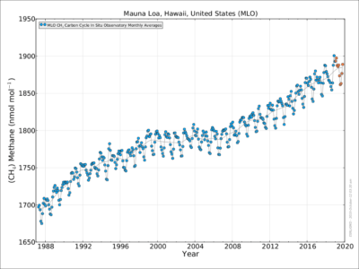Atmospheric methane concentrations up to October 2019: Mauna Loa Observatory, USA.