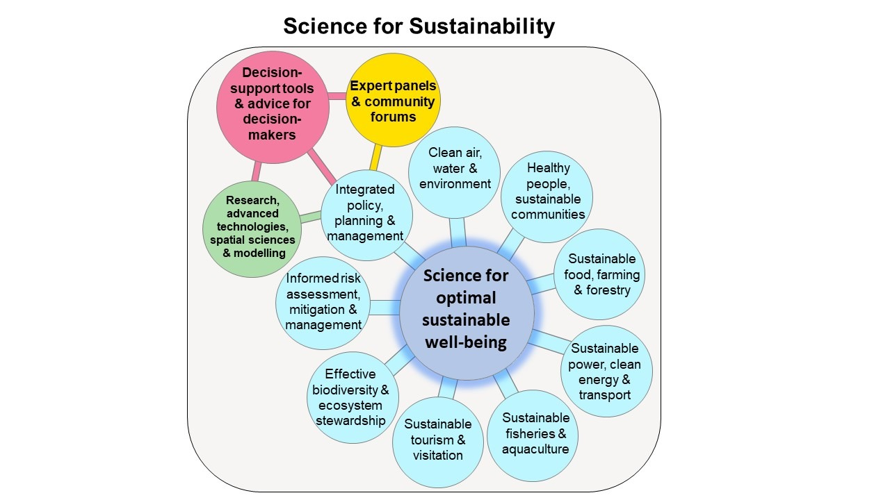 Science for Sustainability_