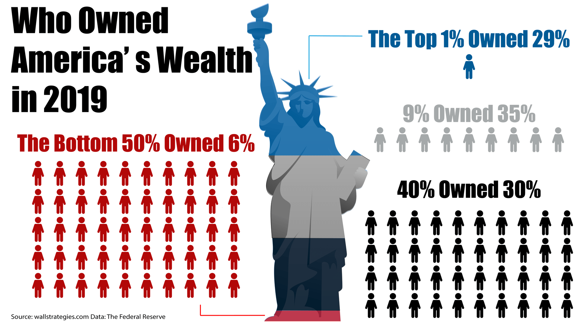US_Wealth_Distribution