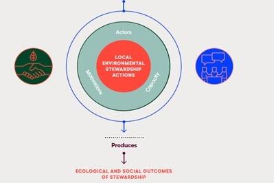Figure 1 Conceptual framework for local environmental stewardship