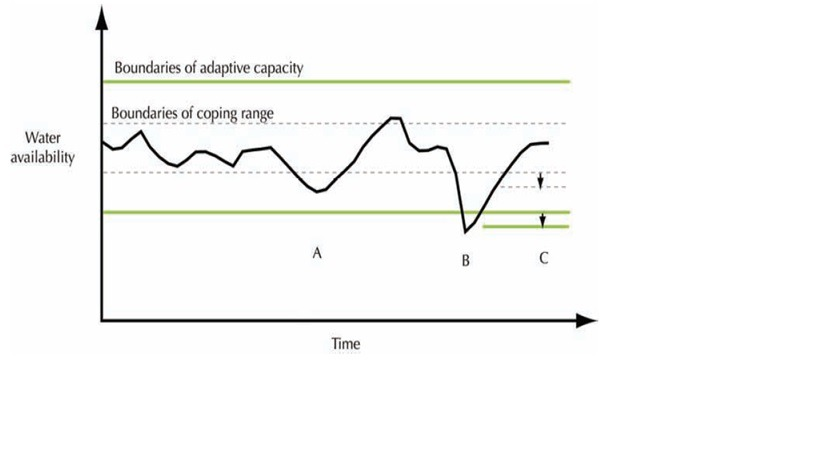 Figure 2-Representation of vulnerability, coping range and adaptive capacity of a society
